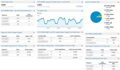 6 Google Analytics Custom Dashboards To Save You Time NOW