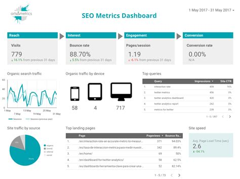 How to measure SEO success for your museum's website