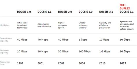 10 Gbps Down and 1 Gbps Upstream Compatibility Coming to